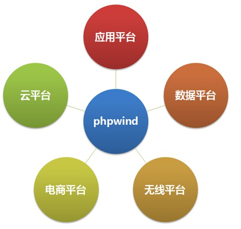 关于phpwind论坛程序升级9.0的那点小事