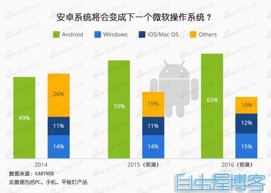 安卓系统会接替windows霸主地位吗