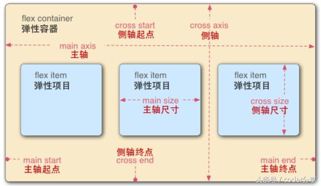 css代码flex的布局使用详解